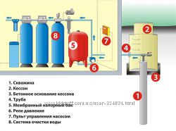 Монтаж систем очистки воды