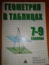 Алгебра, геометрия в таблицах 7-9 классы