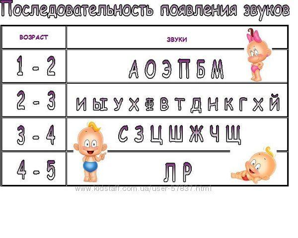 Логопед-дефектолог для детей с тяжелыми нарушениями речи